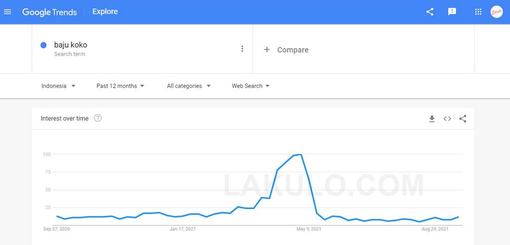 google trends pencarian baju koko